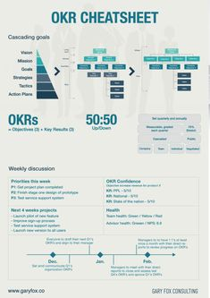 OKR is a popular acronym for the goal-setting and management framework called Objectives and Key Results. Organization And Management, Change Management, Business Management, Strategic Goals, Strategic Planning, Project Management Professional, Infographic