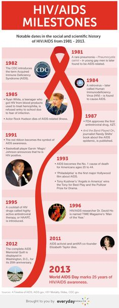 World AIDS Day 2013 Recognizes 25 Years of Awareness: HIV/AIDS timeline of milestones, 1981-2013