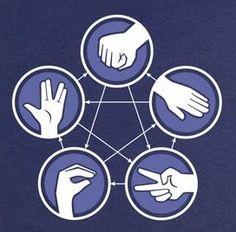 Rock Paper Scissors Lizard Spock cross stitch pattern