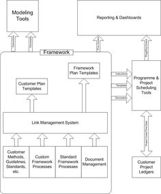 Program Management Process Templates | ... version integrates with other programme and project management tools
