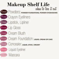 Spring Beauty Update & Makeup Shelf Life   Let's Talk About Lipstick