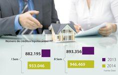 Al día se aprueban, en total, 145 créditos para comprar vivienda en Colombia