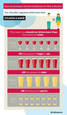 Unit guideline infographic - what 14 units looks like for different alcoholic drinks
