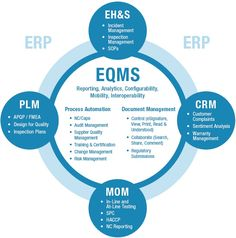 Your source for research on Enterprise Quality Management Software Sentiment Analysis, College Notes, Research, Management, How To Plan, Reading, Image, Word Reading, Exploring