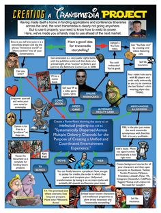 Infographic: Creating a transmedia project