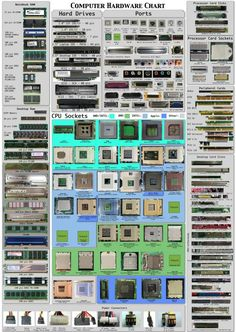 "Computer Hardware Chart: This is more a ""photo- graphic"" rather than an infographic. It's about a chart gathering the hardware ïntelligence both for computer freaks that love tuning and for new bees who wondering what the hell is in this box. Alter Computer, Computer Basics, Computer Build, Computer Technology, Desktop Computers, Computer Science, Technology Wallpaper, Wearable Technology, Custom Computers"