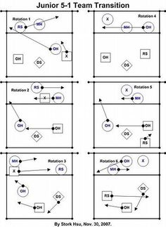 Image Result For Printable Volleyball Rotation Sheets  Jr Lady