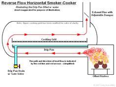 Building an italian offset smoker