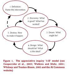 http://www.cgiar-ilac.org/content/chapter-19-appreciative-inquiry