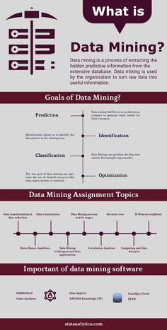 Get A+ grade in your data mining assignment with the help of our experts. We are the team of statistics experts who are ready to help you in data mini. Business Intelligence, Computer Technology, Computer Science, Technology Quotes, Technology Design, Technology Logo, Data Science, Machine Learning Deep Learning, What Is Data