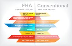 Which Is Better For First-Time Home Buyers: FHA Or Conventional Loan?