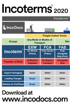 Trading Company, International Trade, Supply Chain, Project Management, Transportation, Infographic, Chart, Business, International Relations