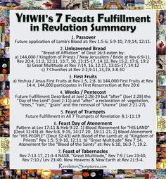 Come learn, discover & celebrate YHWH's 7 Feasts Future Fulfillment in the Book of Revelation! His 7 Feasts are the blueprint for the perfection of mankind! Book Of Revelation Summary, Revelation Bible Study, Scripture Study, Bible Study Materials, Feasts Of The Lord, Feast Of Tabernacles, Understanding The Bible, Bible Knowledge, Bible Truth