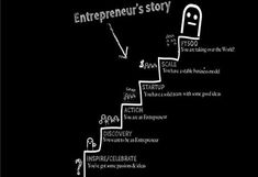 Related image Entrepreneur Stories, Entrepreneurship, Discovery, Journey, Weather, Image, The Journey, Weather Crafts