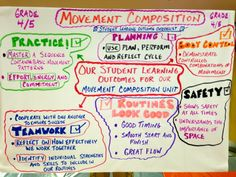 Making student learning outcomes explicit in movement composition.