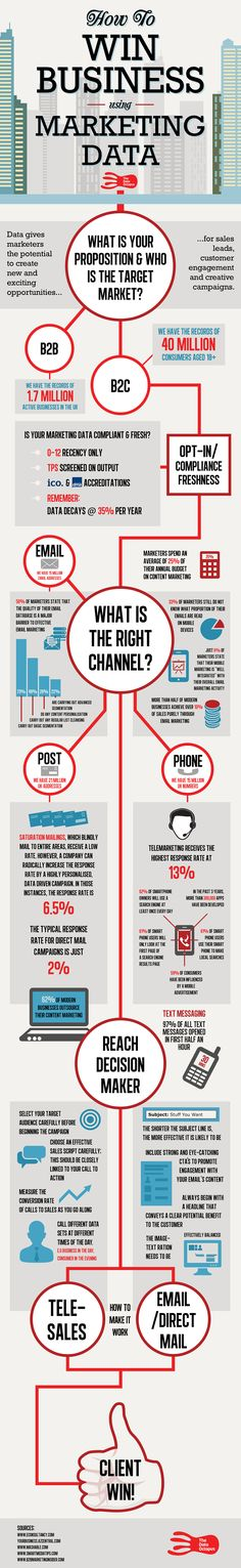Infographic: How to Win Business using Marketing Data