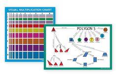 Love this visual Multiplication chart