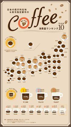 COFFEE消費量ランキングトップ10 Information Design, Information Graphics, Coffee Infographic, Japanese Graphic Design, Coffee Type, Coffee Design, Coffee Quotes, Coffee Recipes, Data Visualization