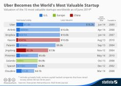 The world's most valuable #startups #infographic #tech #innovation #uber #aribnb #dropbox