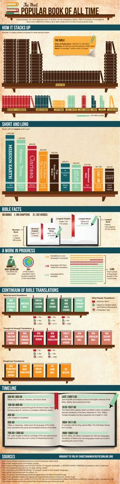 The most popular book of all time: the bible infographic Jerusalem Bible, Quick View Bible, Short Verses, Bible Images, New American Standard Bible, Bible Translations, Amplified Bible, Bible Illustrations, Bible