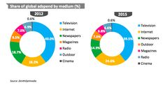 Ad spend by medium