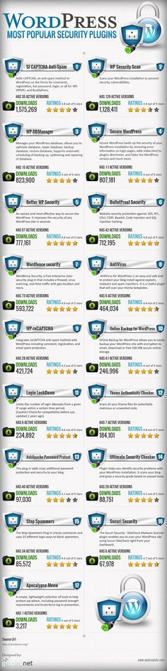 WordPress Most Popular Security Plugins #infographic