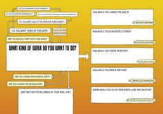 344 Illustrated Flowcharts to Find Life's Big Answers | Brain Pickings