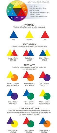 30 Cheatsheets & Infographics For Graphic Designers