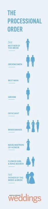 The Processional Order - I would change this to include the mother of the groom before the mother of the bride (both usually escorted by an usher (or a son works), not a groomsman or groom)
