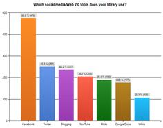 The Social Library: How Public Libraries Are Using Social Media – ReadWrite