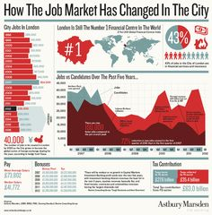 A snapshot of how the London 'City' jobs market has changed since the good old days before the global financial crisis Change Management, Talent Management, Marketing Jobs, Internet Marketing, City Jobs, Organizational Design, Charts And Graphs, Information Graphics, Business Intelligence