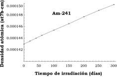 Soto, A., & Delepine, D. (2016). Estudios neutrónicos para la incineración de actínidos en un reactor nuclear rápido enfriado por gas (GFR) [Figura 7]. Acta Universitaria, 26(1), 39-47. doi: 10.15174/au.2016.837