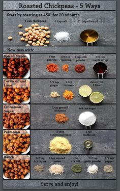 Roasted Chickpeas 5 Ways The best healthy snack just got even better. Use these simple spice additions to create the recipes shown here, and give your Roasted Chickpea Snacks a variety of interesting flavor twists! Roasted Chickpea ideas - made May Used t Roasted Chickpeas Snack, Chickpea Snacks, Healthy Chickpea Recipes, How To Roast Chickpeas, Chickpea Ideas, Chickpea Soup, Recipes With Chickpeas, Healthy Protein, Healthy Snack Foods