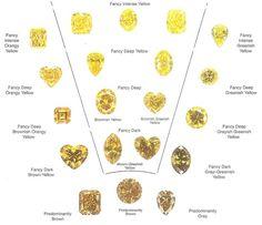 awesome Yellow diamond colour chart....