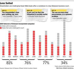 The judge who shoots down merger lawsuits http://on.wsj.com/1P4Xgr4  via @WSJ