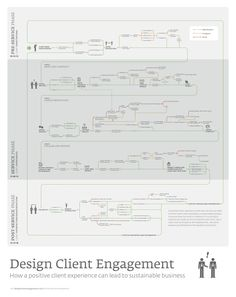 The Design Client Engagement Poster argues that a positive client experience can lead to a sust...
