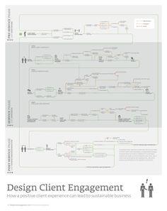 Design Client Engagement Poster.