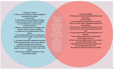 Venn diagram shows similarities and differences between australia comparing the iroquois constitution and us constitution the constitutions of both the iroquois and the united ccuart Gallery