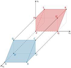 Volumen Spat / Volumen Quader - Grafik 1