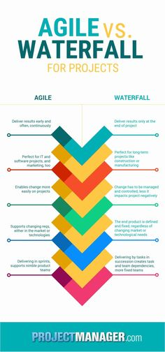 This infographic tells us what is the difference between waterfall and agile.Source article: article: