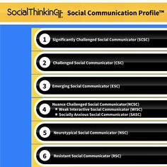 The Social Thinking-Social Communication Profile™ - Levels of the Social Mind. The ST-SCP is not a diagnostic scale. It is to be used once a student or adult has been recognized as having social skills problems, regardless of the person's diagnostic label. The original purpose of the scale was to encourage a more thoughtful approach to creating and sustaining social skills treatments, whether they are provided via individual treatment sessions, in groups, or both.