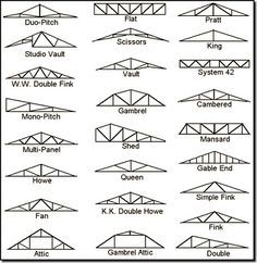 20 Roof Types For Your Awesome Homes Complete With The