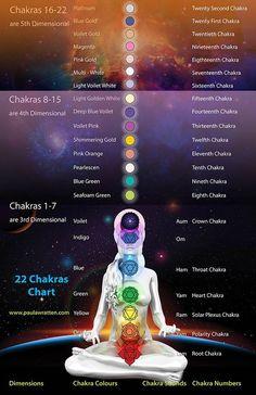 22 chakras system (1-7 3rd dimensional) (8-15 4th dimensional) (16 ...