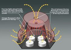 the tealight and flower pot space heater functions as a small-scale masonry fireplace, reducing the convective losses and increasing radiation to the room, as opposed to an open candle which functions like an open fireplace, with most of the heat lost by convection up the chimney.
