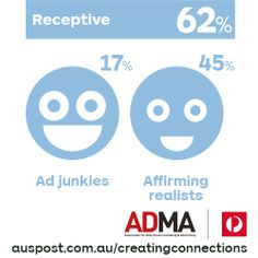 True or false: The majority of Australians say they're receptive to advertising. Read our report auspost.com.au/creatingconnections Advertising, Sayings, Reading, Lyrics, Word Reading, Reading Books, Quotations, Qoutes, Libros