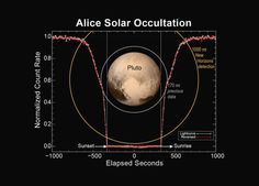 New Horizons Reveals Pluto's Extended Atmosphere - SpaceRef