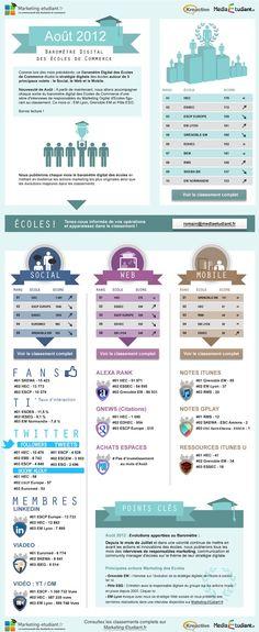 Le baromètre digital des écoles de commerce