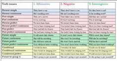verb tenses affirmative negative interrogative learning  English grammar