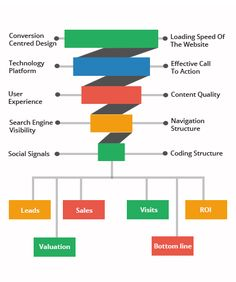 Conversion Focused Approach