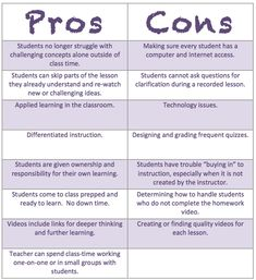 pros and cons of technology ielts essay